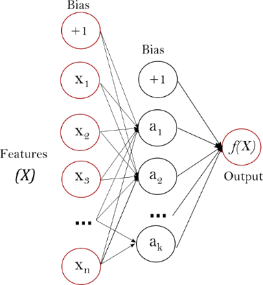 http://scikit-learn.org/stable/_images/multilayerperceptron_network.png